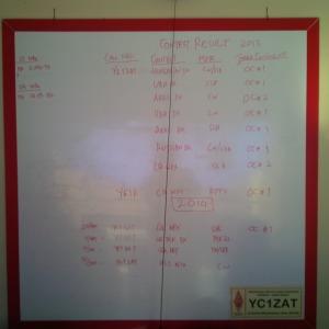 Activities Board