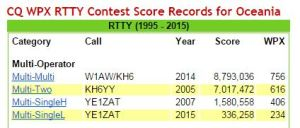 Previous CQ WPX Record