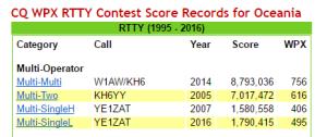 CQ WPX RTTY_OC Record
