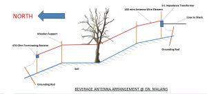 beverage-antenna-arrangement